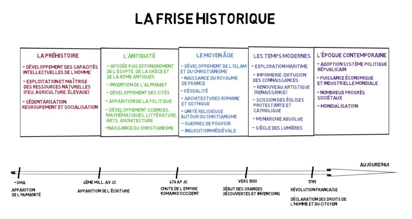 Projet P02 La Frise Historique Mister Fanjo